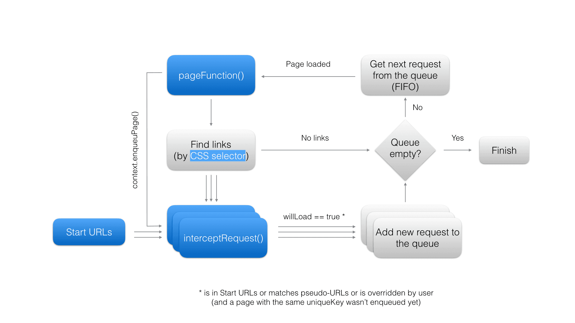 Web crawler activity diagram
