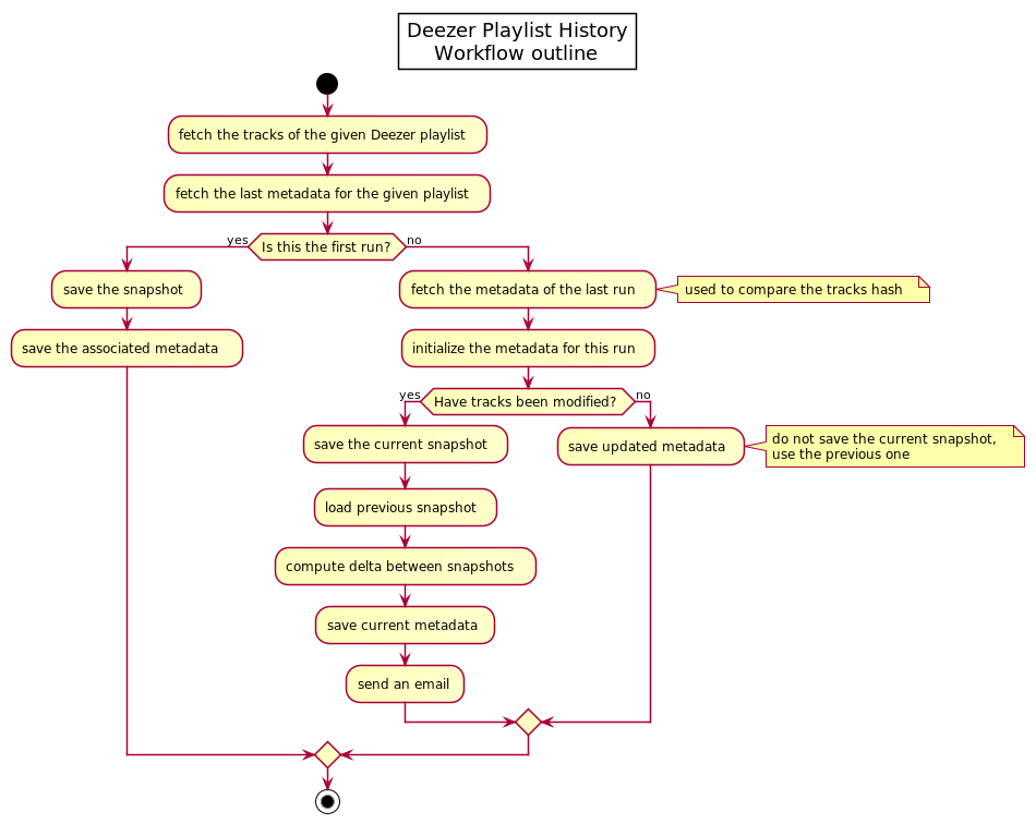 Workflow outline